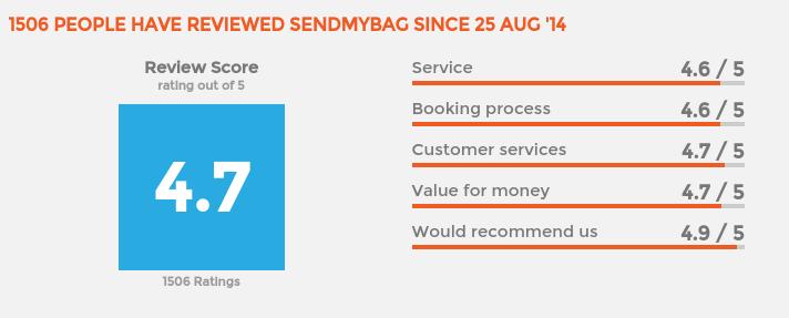 Reviews Of Sendmybag.com