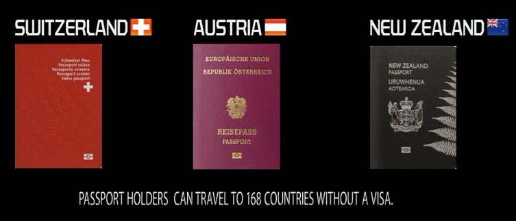 5th Most powerful passport in the world: Switzerland Austria New Zealand