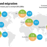 Emigration of Irish nationals falls 13%, Australia sees biggest decline