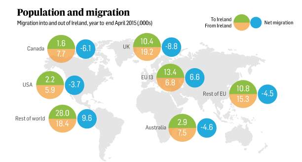 Emigration of Irish nationals falls 13 with 35 300 leaving in year (1)